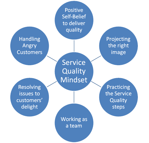 what is service quality